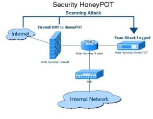 Honeypot diagram
