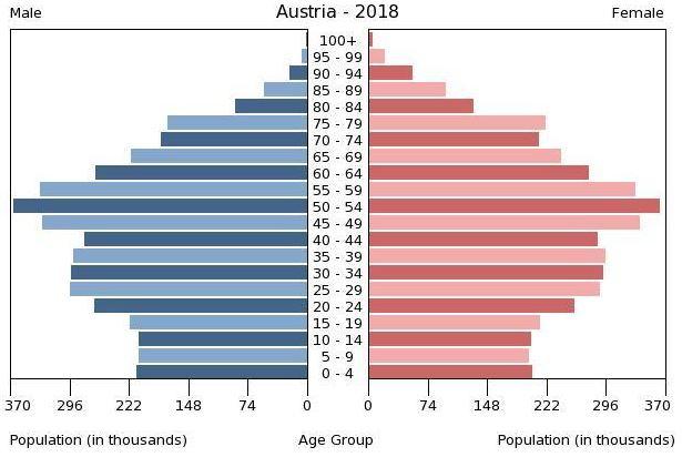 Austriaage