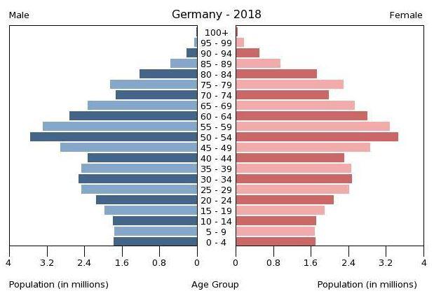 GermanyAge